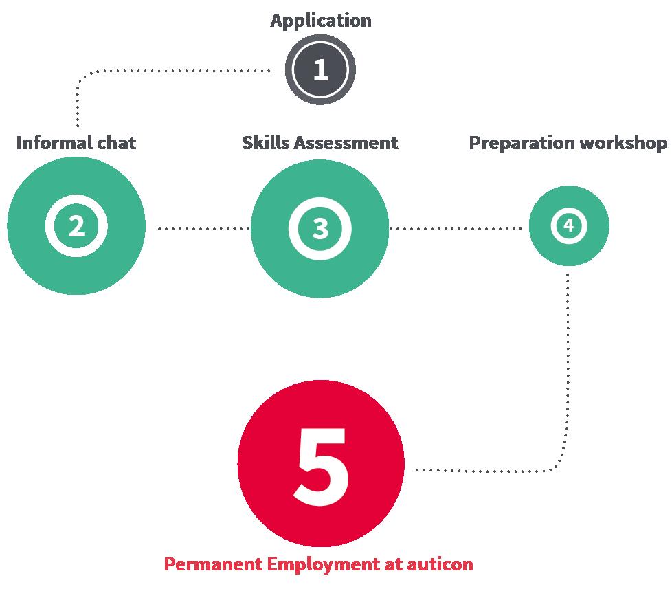 Recruitment process for consultants | auticon
